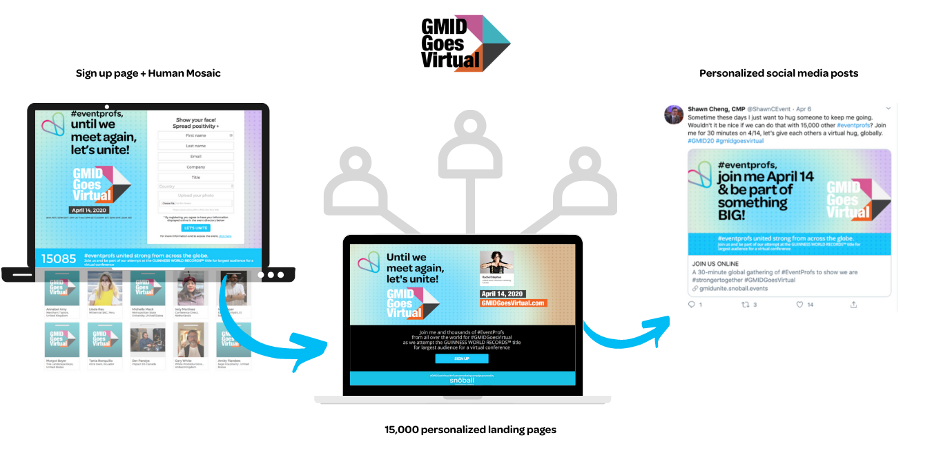GMID Goes Virtual Campaign