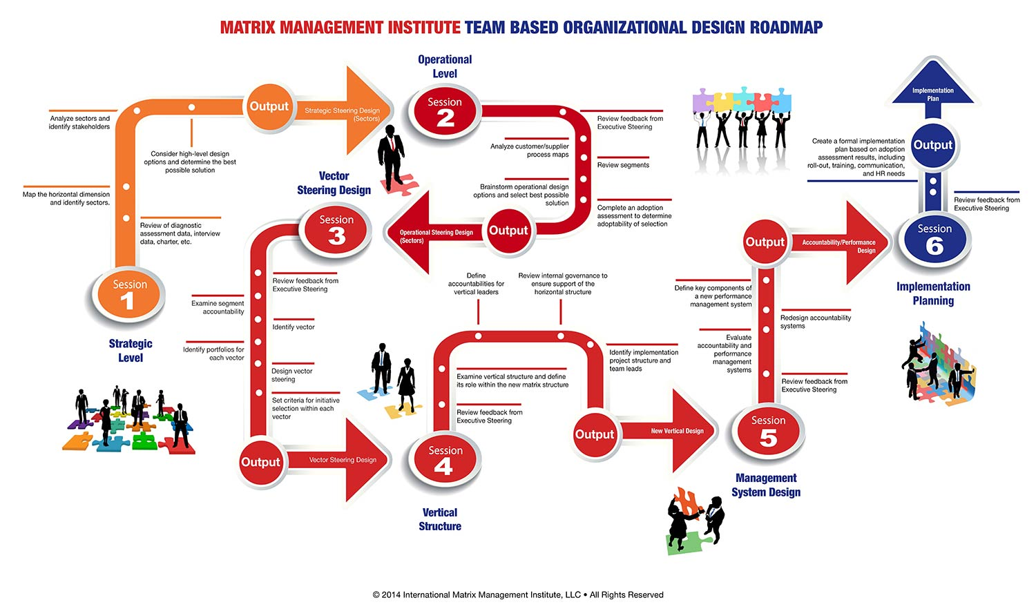 Team-based organizational design roadmap